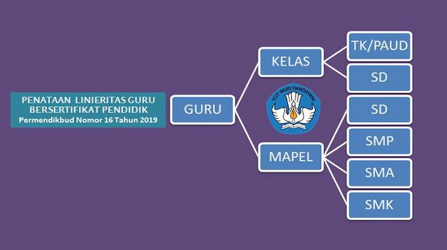 Tabel Linearitas Guru Sertifikasi Mapel Serumpun jenjang TK, SD, SMP, SMA dan SMK