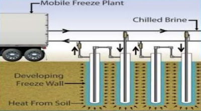 Figure 11: Controlling Ground Water in Excavation by Freezing Method