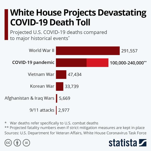 Coronavirus: A Grim Picture Ahead #Infographic
