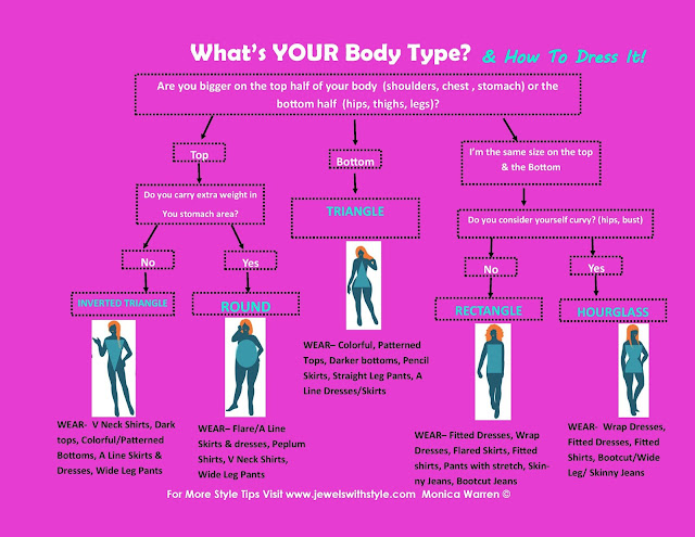 whats my body type, how to tell my body type, body type quiz, body type infographic, jewels with style, what should i wear for my body type, clothes for each body type, body type quiz