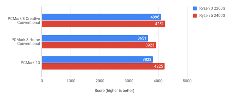 PCMark 8 and 10 benchmarks