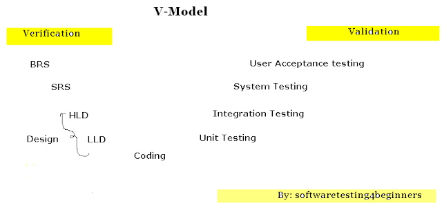 advantages of system testing
