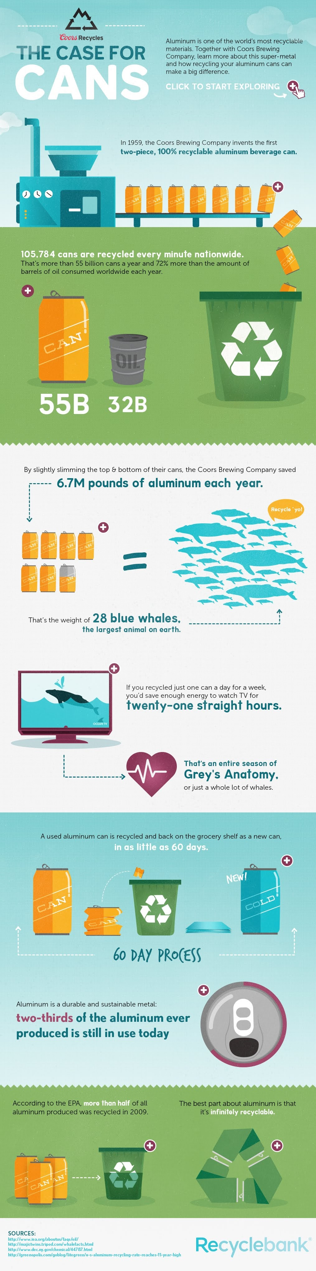 Benefits of Aluminum Can Recycling #infographic