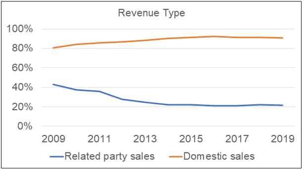 Petron Malaysia Revenue Source