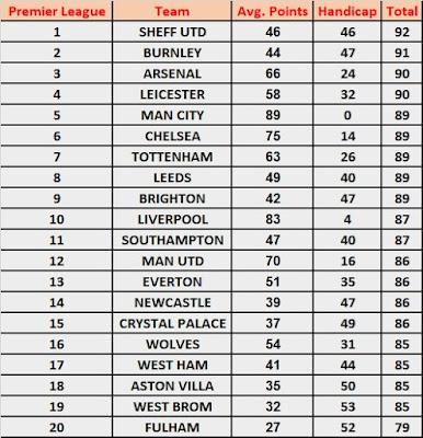 Season Handicap 2020/21 Predictions: Premier League