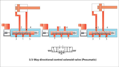 5-way-3-Position-directional-control-valve-Pneumatic