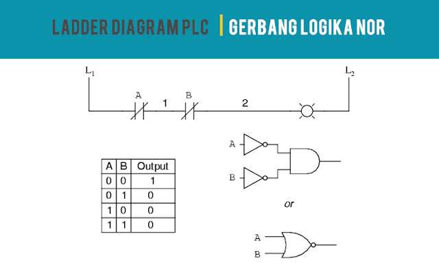 Ladder Diagram PLC Gerbang Logika NOR