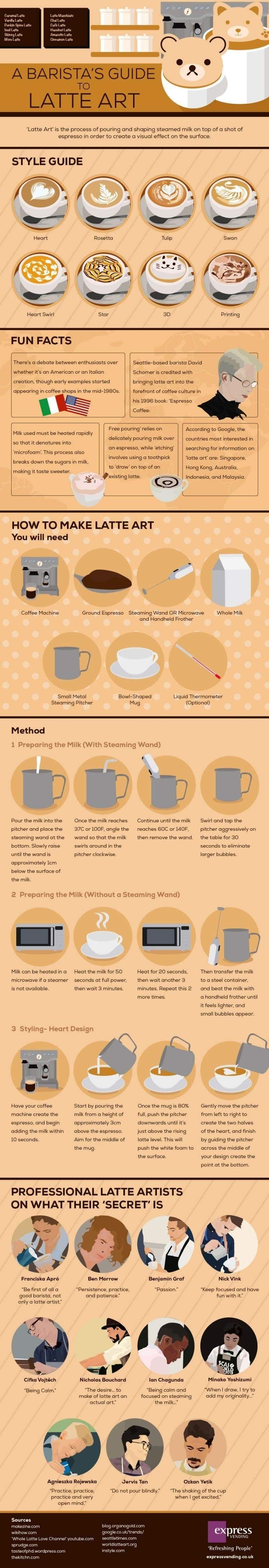 Barista's Latte Art Guide #infographic