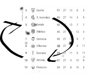 Clasificación puestos Champions League