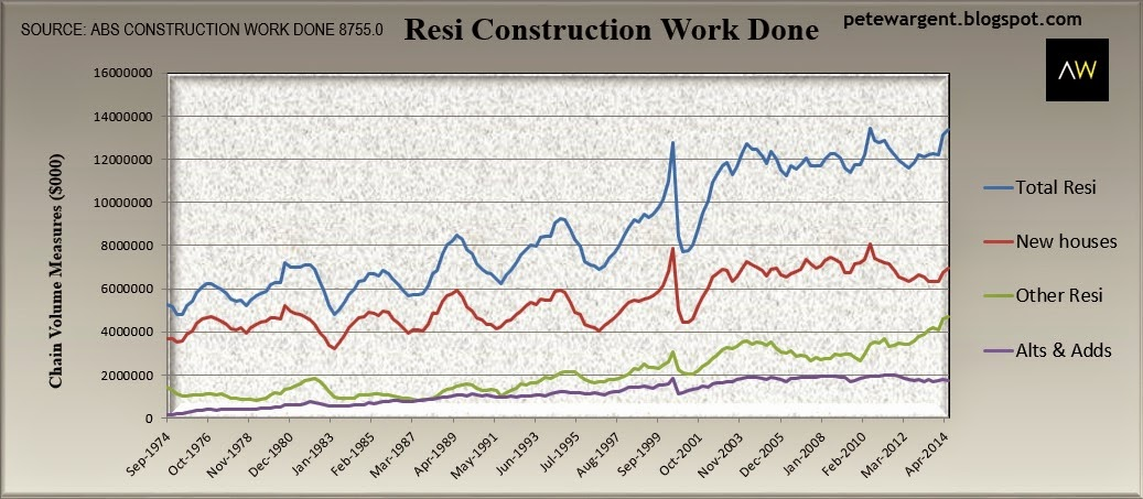 Resi construction
