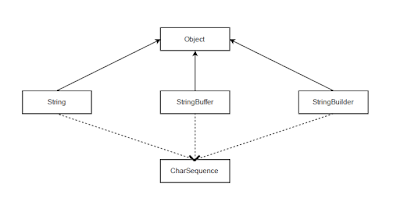 String Inheritance Diagram