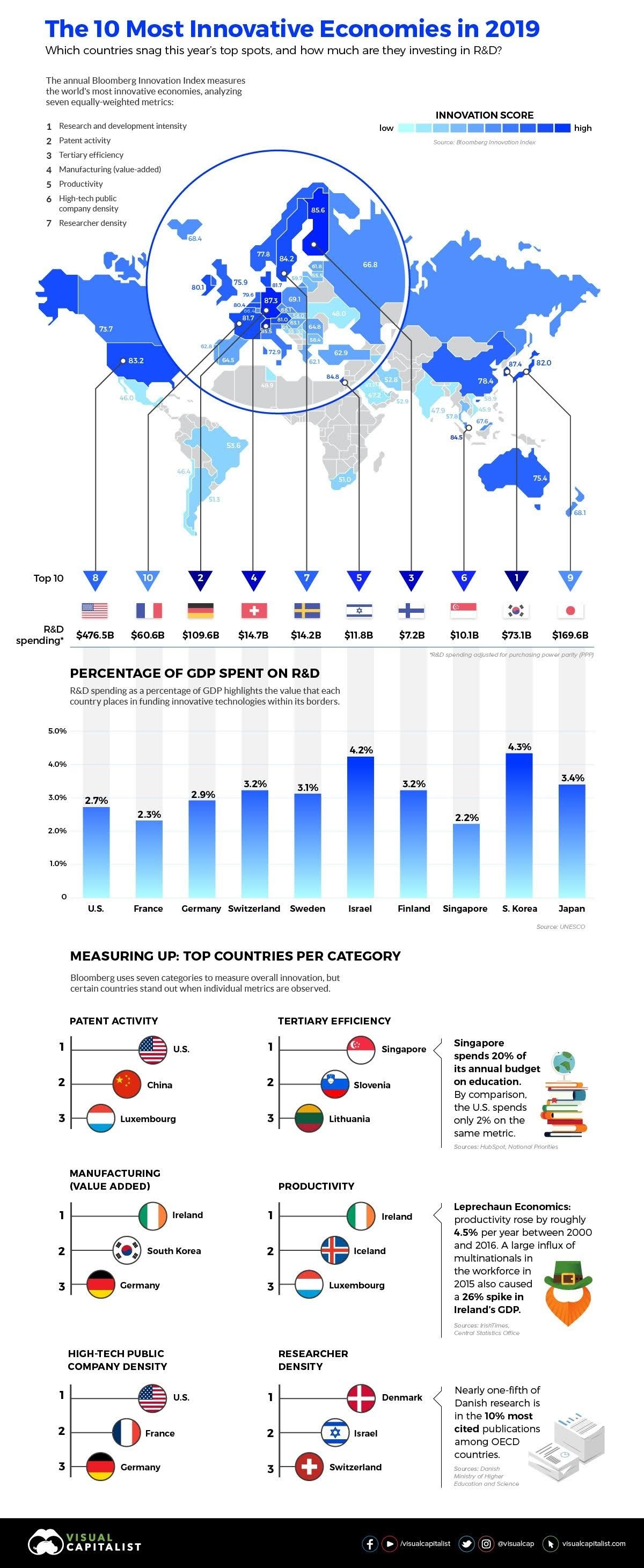 The most innovative economies in the world #infographic