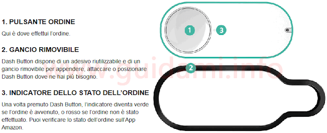 Come funziona Amazon Dash Button
