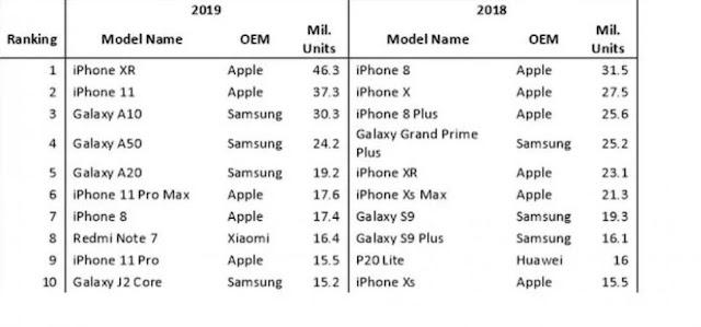 smartphone terpopuler 2019