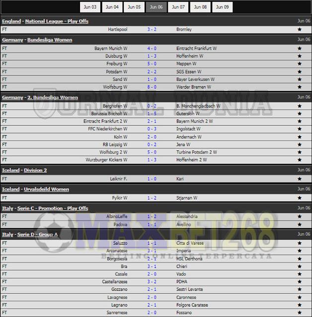 Hasil Pertandingan Sepakbola Tadi Malam, Minggu Tanggal 06 - 07 Juni  2021