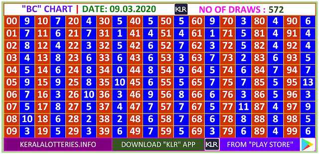 Kerala Lottery Winning Number Daily Trending Ans Pending  BC  chart  on  09.03.2020