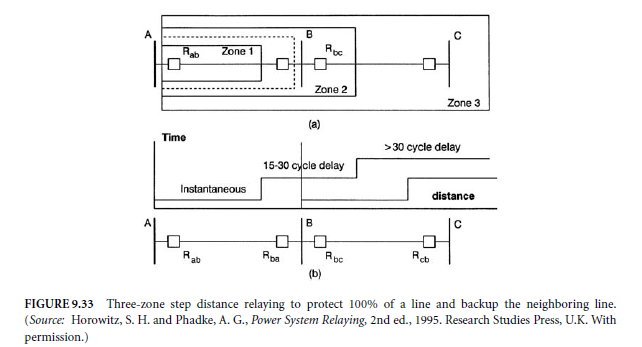 Transmission Lines Distance Relay Basics And Tutorials