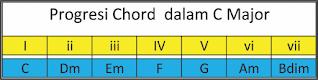gambar progresi chord c major