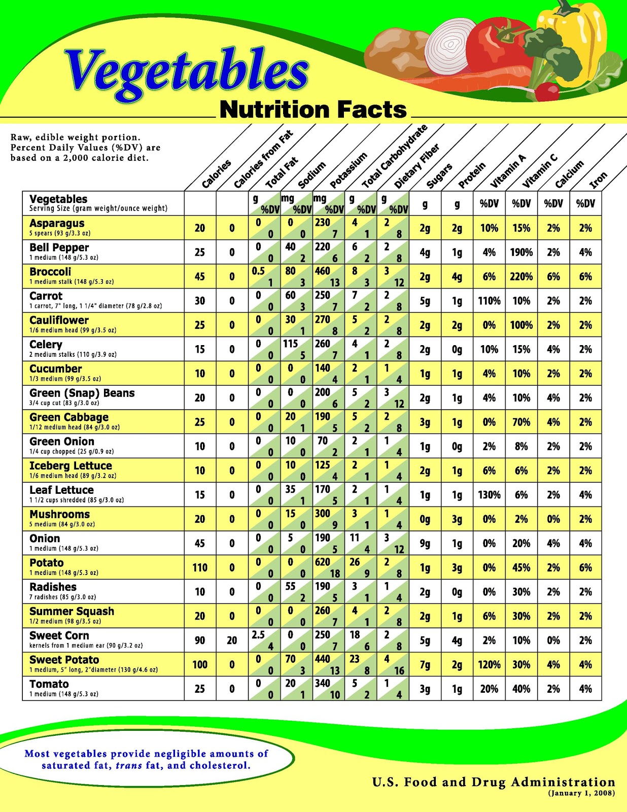 Routine Life Measurements: Vegetables Nutritions Fact Sheet
