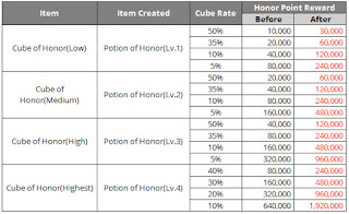 Potion created from Cube of Honor upgraded to almost three times of the original Honor point