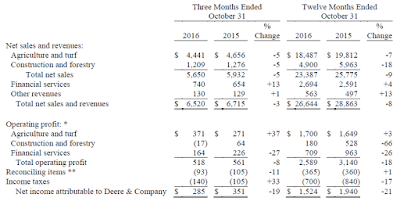 Deere, 2016, financial statement