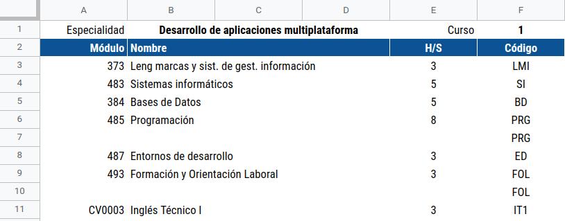 Datos de entrada para la elaboración del horario del grupo.