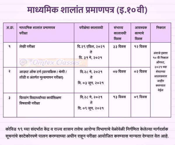 Maharashtra SSC, HSC 2021 Dates announced, 12th exam begins April 23, 10th from April 23 - check schedule.