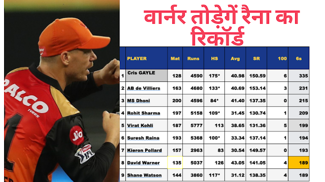 IPL 2020: SRH vs RR  : Today David Warner will  break  Suresh Raina and Shikhar dhawan's big record ,100% guaranteed