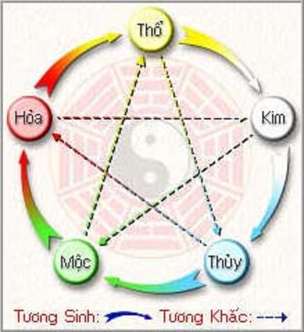 Menh Kim Thuy Moc Hoa Tho