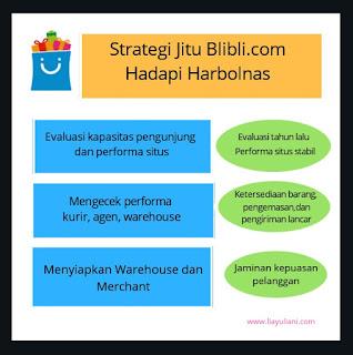 Stelrategi Blibli.com menghadapi lonjakan pesanan saat Harbolnas