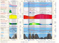 Meteorogram modelu UM z ICM-UW z ostatniej aktualizacji przed obserwacją. Normalnie człowiek pewnie by porzucił wszelkie oczekiwanie i przygotowania widząc niemal pełne pokrycie nieba zachmurzeniem niskim i częściowo średnim dla obserwacji zjawiska trwającego dosłownie sekundę. A jednak wystarczyła minuta przejaśnienia, by mimo kiepskich warunków udało się zjawisko dostrzec - tak lornetką jak i rejestrując aparatem kompaktowym. Prognoza została udostępniona nieodpłatnie przez serwis meteo.pl prowadzony przez ICM, Uniwersytet Warszawski. Wyniki uzyskano przy użyciu oprogramowania Met Office.