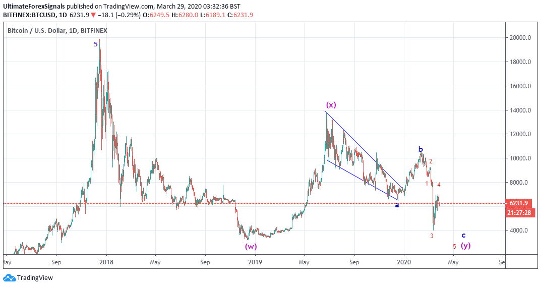 BTC/USD Elliott Wave