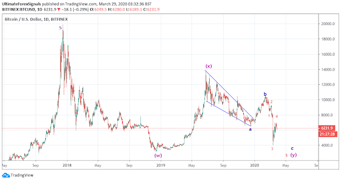 Bitcoin BTC/USD Wave Analysis - 29th March 2020