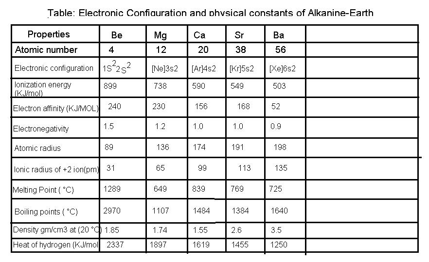 Alkaline-Earth Metals: