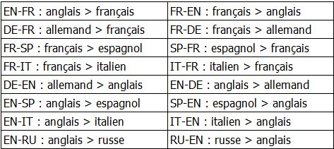 Espagnol Français Traduction – coinsupport.site