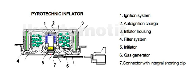 Inflantor Air Bag