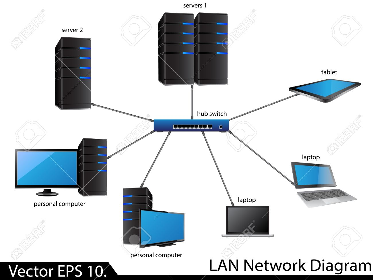 Mengenal Jaringan Lan Local Area Network