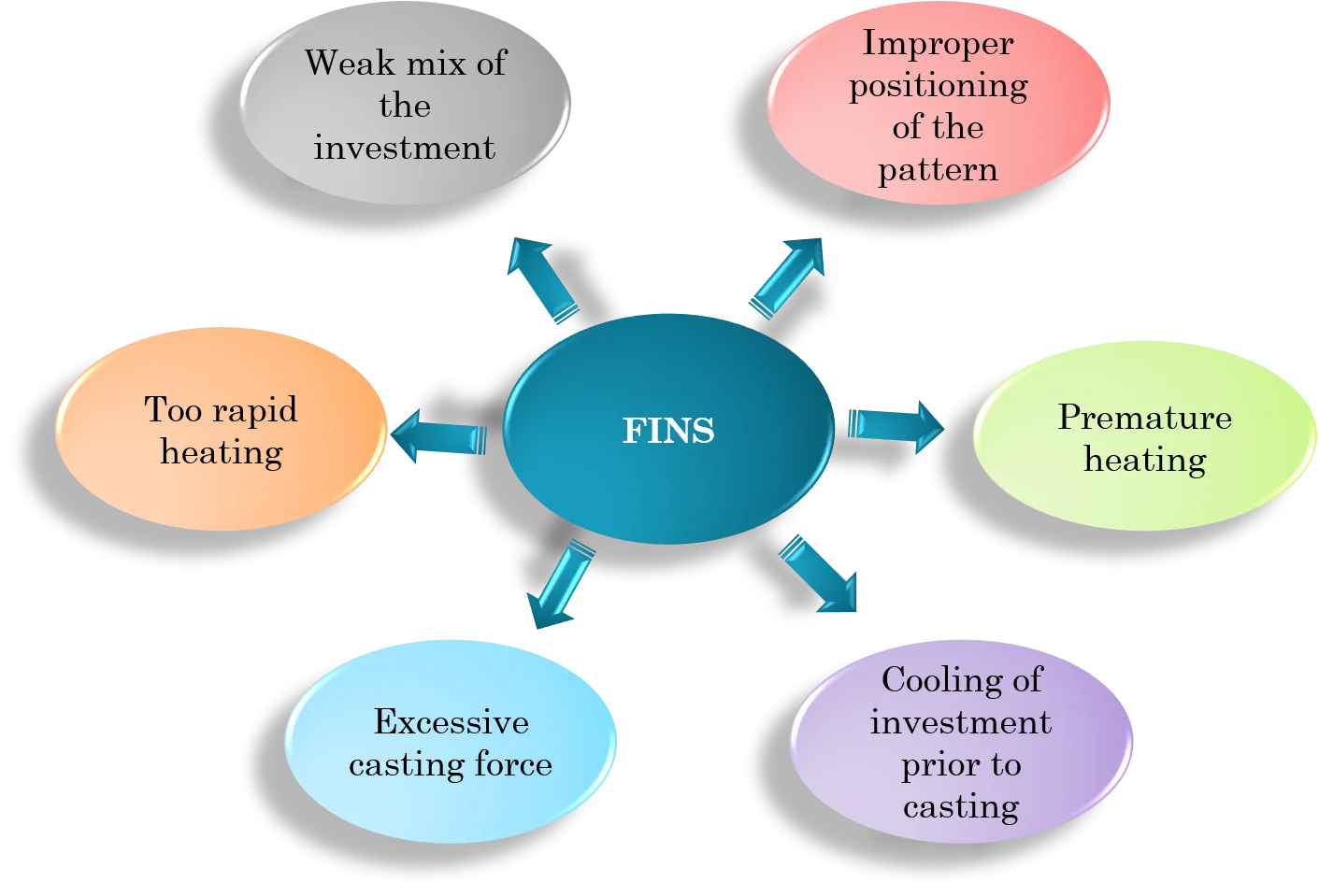 Causes of Fins