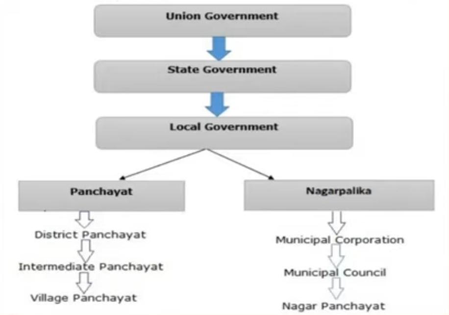 सरकार क्या है और सरकार कौन होता है क्या आप जानते हैं अगर नही तो आइए जानते हैं