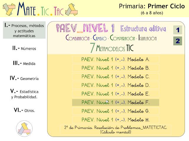 Procesos, métodos y actitudes. Primer ciclo de Primaria. Proyecto MATE.TIC.TAC (2 de 2)