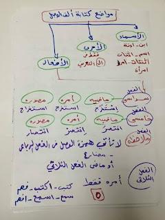 ملفات هامة فى اتقان همزات الكلمات و قواعد وضعها و إغفالها المنهاج المصري 12360434_19603776407