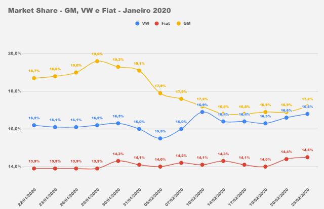 Montadoras de automóveis no Brasil - market share