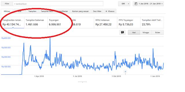 40 Juta Pertama dari Google Adsense Blog, Alhamdulillah!!