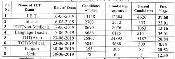 image : HPTET 2019 Result Analysis (Pass Percentage) TGT Medical, NM, Urdu, Shastri & LT @TeachMatters
