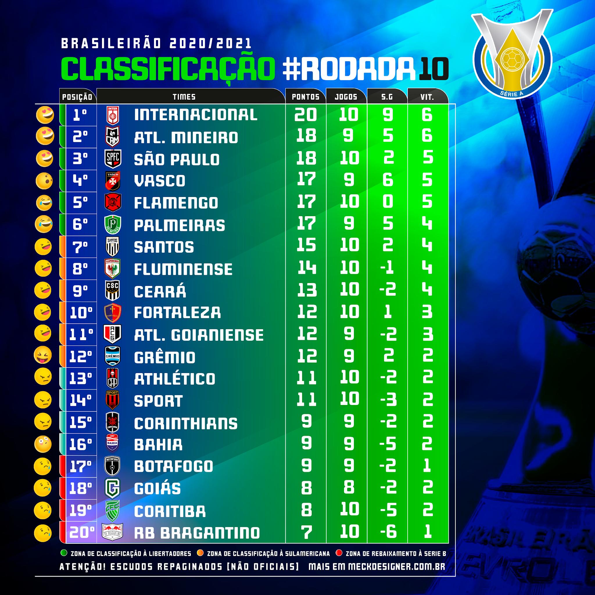 Tabela De Classificacao Brasileirao Serie A 2020 21 Meck Designer