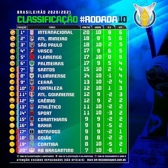tabela de classificacao brasileirao serie a 2020 21 meck designer meck designer