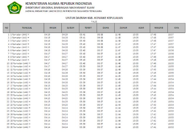 Jadwal Imsakiyah Ramadhan 1442 H Kabupaten Konawe Kepulauan, Provinsi Sulawesi Tenggara