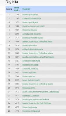 Universities ranking in Nigeria