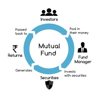 What is Mutual Fund and how to buy?