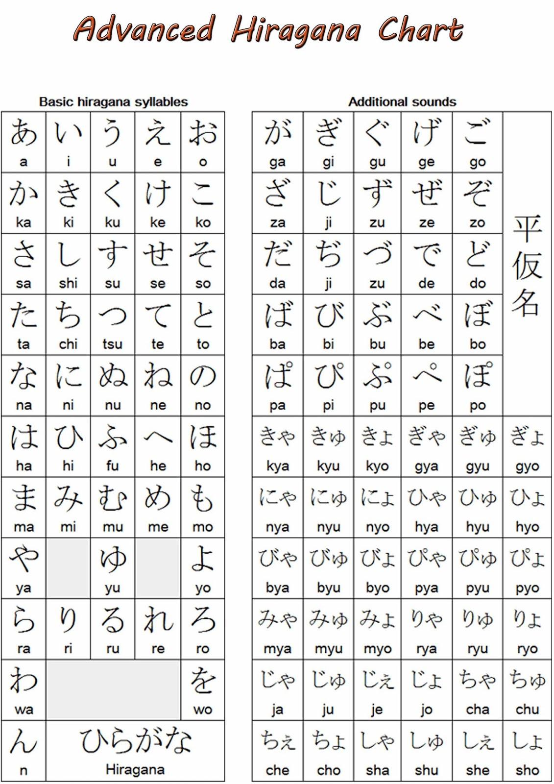 Learn Basic Japanese Alphabet Hiragana Jlpt N5